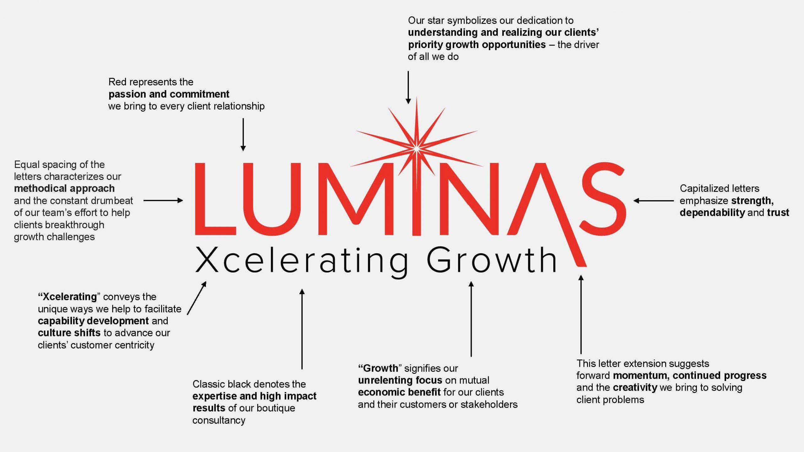 Luminas Brand Architecture